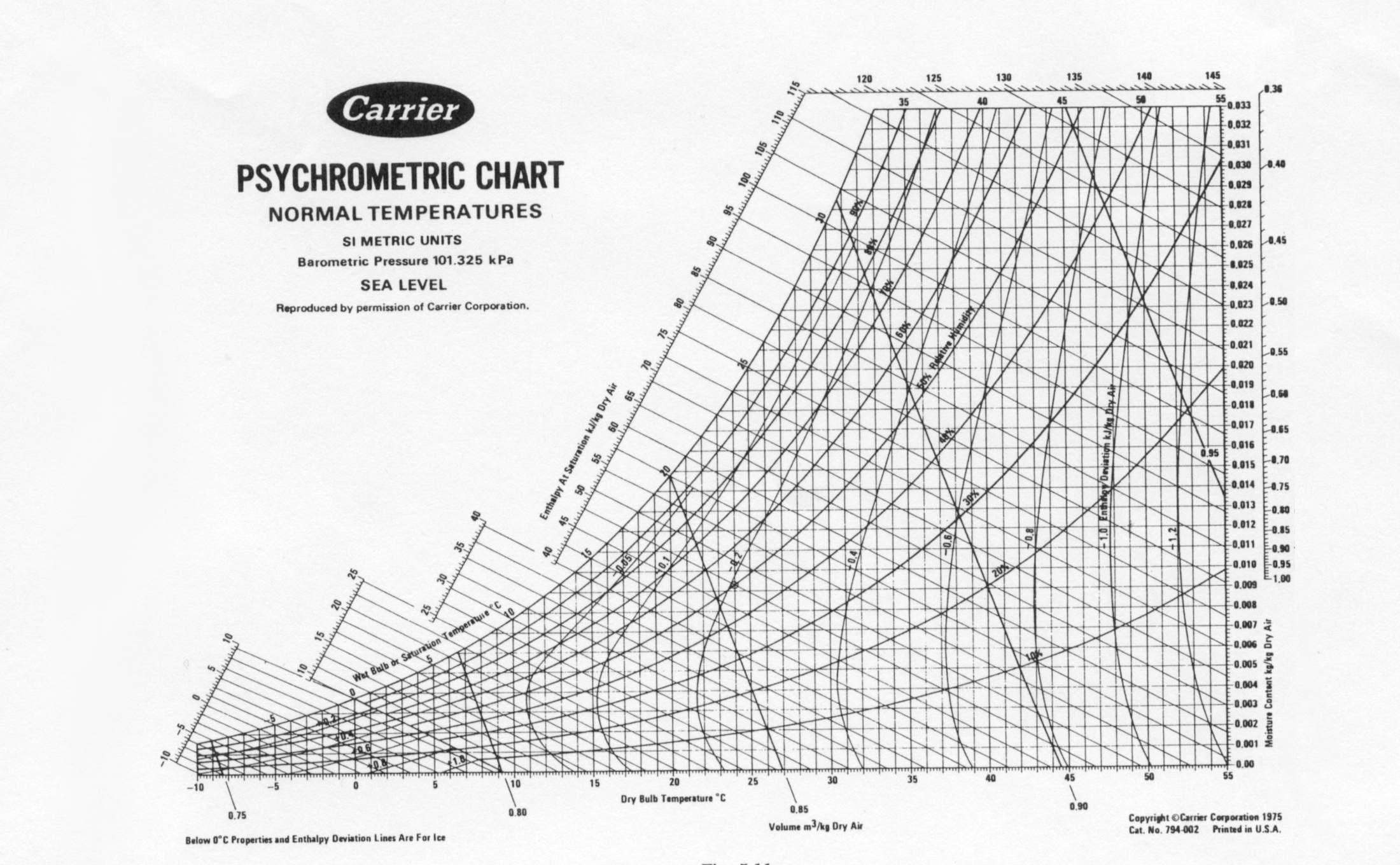 Carrier - Krzywe psychrometryczne